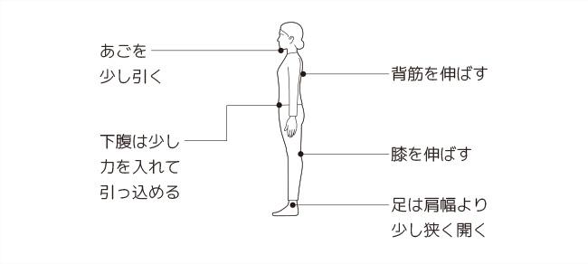 腰痛を防ぐ立ち方