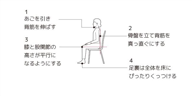 腰痛を防ぐ座り方