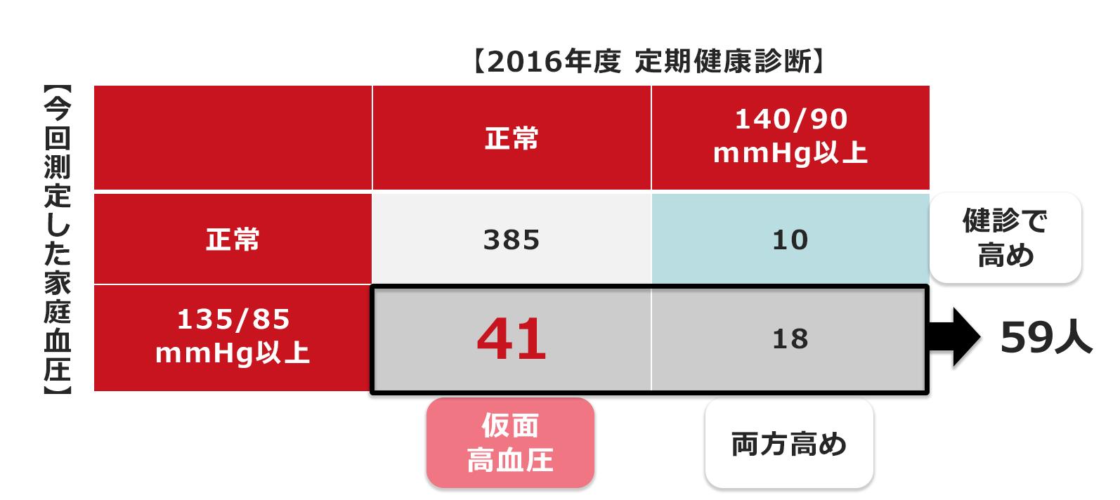 正常 50 代 値 血圧