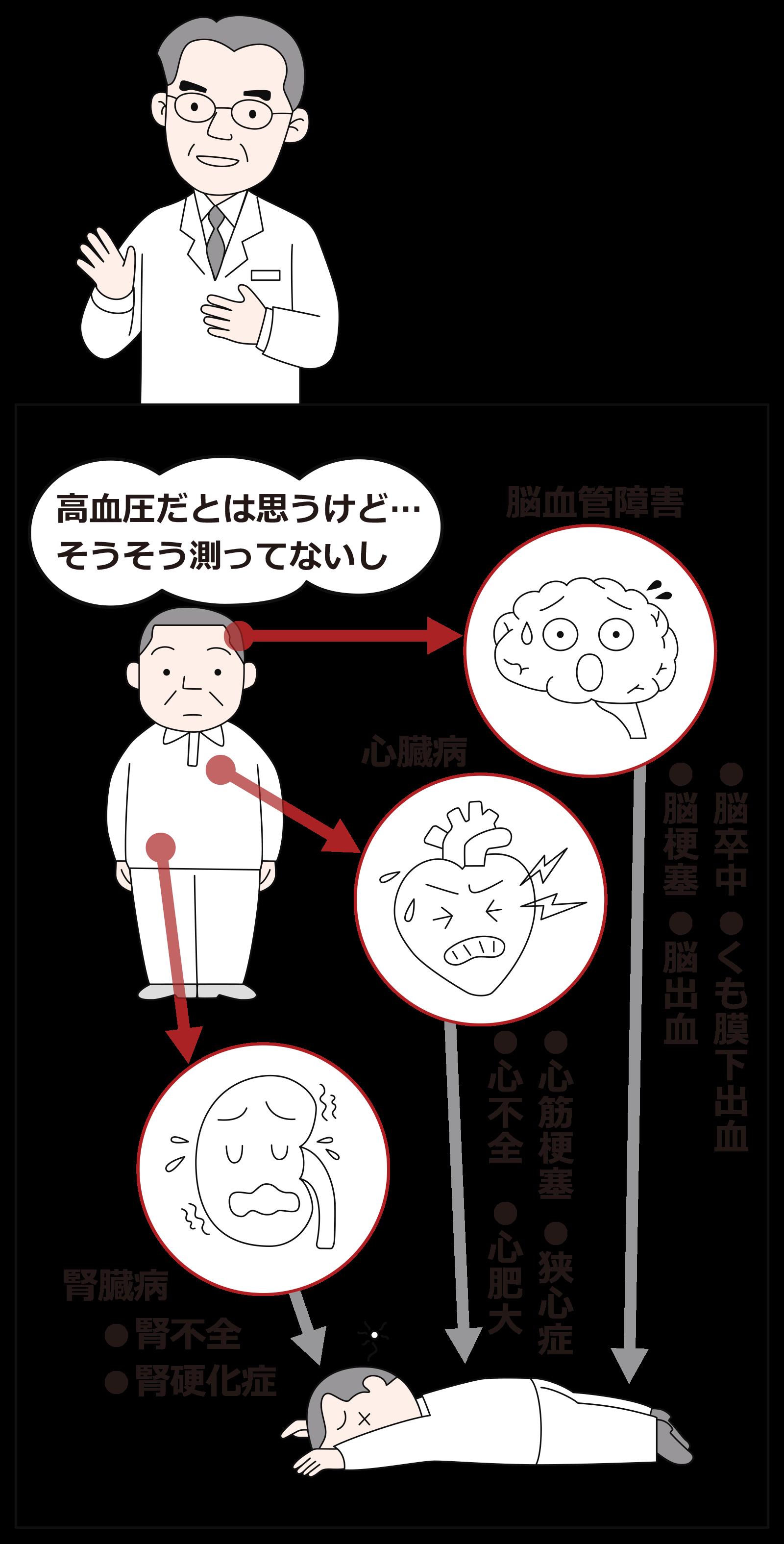 血圧 下 が 高い 理由