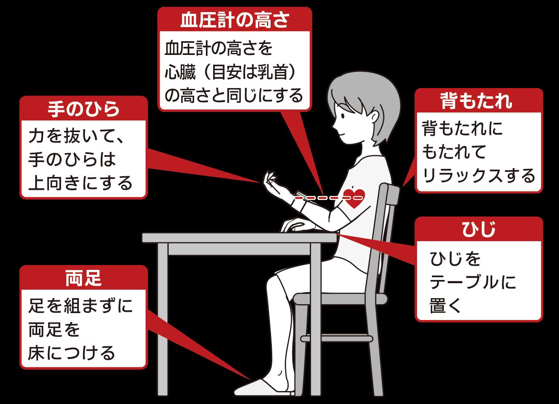 血圧計の正しいつかいかた 【ゼロイベント】高血圧による脳 ...